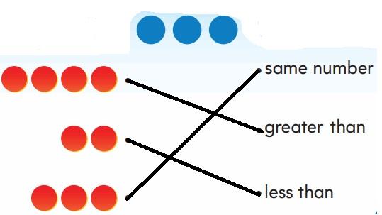 Go-Math-Grade-K-Chapter-2-Answer-Key-Compare-Numbers-to-5-Compare-Numbers-to-5-Chapter-2-Review-Test-Question-9