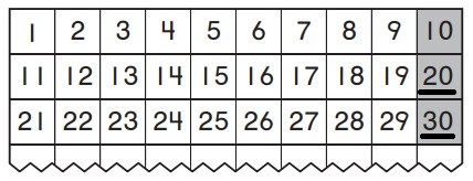 Go-Math-Grade-K-Chapter-8-Answer-Key-Represent,-Count,-and-Write-20-and-Beyond-Count-to-100-by-Tens-Homework-&-Practice-8.7-Lesson-Check-Question-1