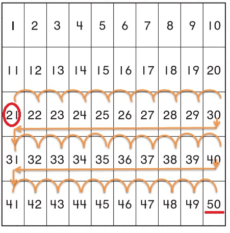 Go-Math-Grade-K-Chapter-8-Answer-Key-Represent,-Count,-and-Write-20-and-Beyond-Count-to-50-by-Ones-Homework-&-Practice-8.5-Question-1