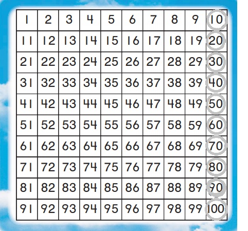Go-Math-Grade-K-Chapter-8-Answer-Key-Represent,-Count,-and-Write-20-and-Beyond-Lesson-8.7-Count-to-100-by-Tens-Listen-Draw