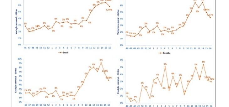 COVID-19: Segundo pesquisa, tendência de queda em novos óbitos vem se confirmando na Paraíba
