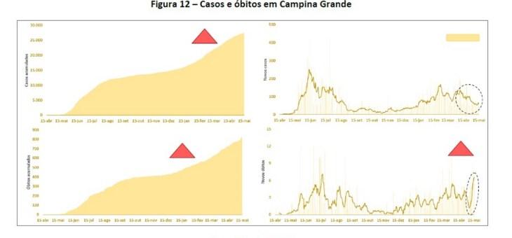 Taxa de novos óbitos decorrentes da Covid-19 tem crescimento de 283,33% em Campina Grande