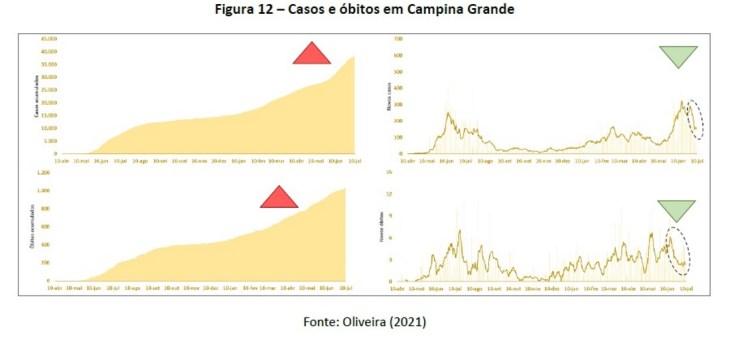 Curva de novos óbitos pela Covid-19 segue em queda pela quarta semana seguida na Paraíba e em Campina Grande