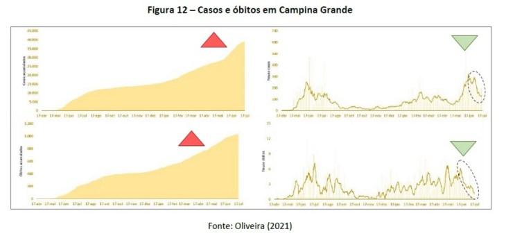 COVID-19: Paraíba e Campina Grande registram quedas de 30% e 50%, respectivamente, no número de novos óbitos