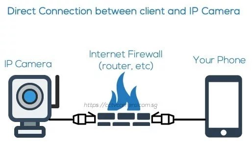 How to connect IP Camera without NVR-Firewall
