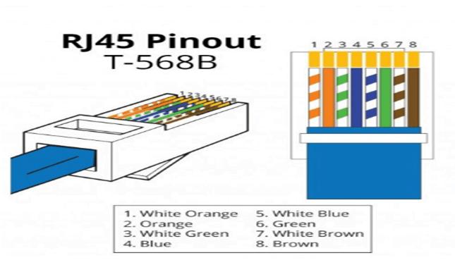 ip camera poe pintout: best way to ip camera connector punch ip camera wiring diagram  cctv desk