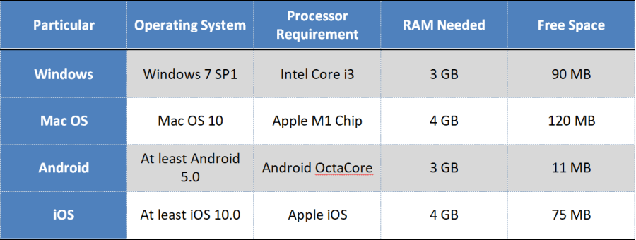 PC and smartphone system requirements