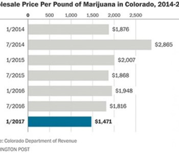 Wholesale Prices of Cannabis 2014 - 2017