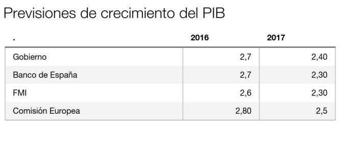 """El Gobierno rebaja tres décimas la previsión de PIB por la """"desaceleración global"""""""