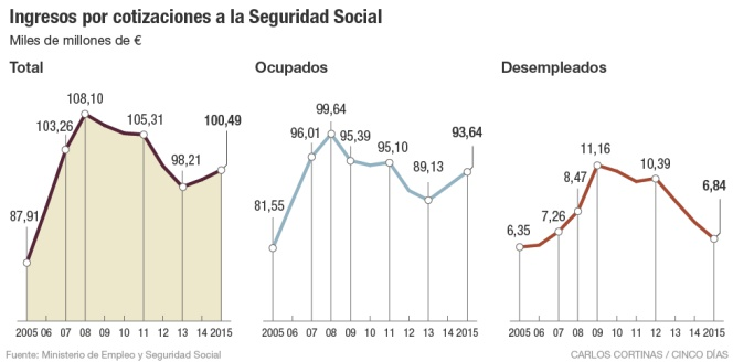 ngresos por cotizaciones a la Seguridad Social