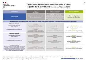 Décision Sanitaire pour le Sport à partir du 16 Janvier 2021