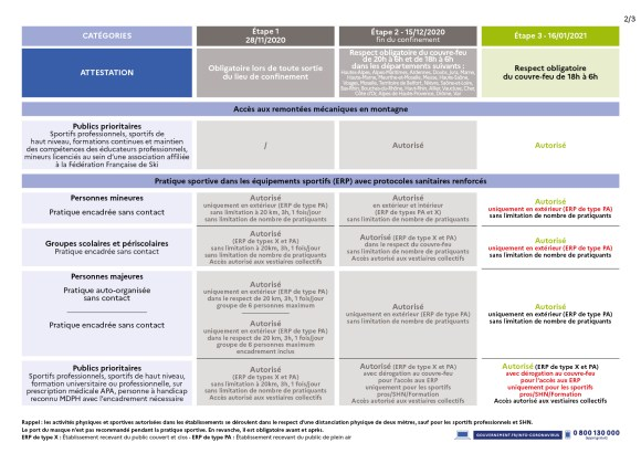 decisions sanitaires tableau 2