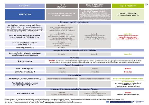 decisions sanitaires tableau 3