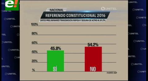 Datos preliminares de la página del OEP al 81,2% de los resultados