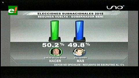 La oposición gana la segunda vuelta en Tarija y Beni