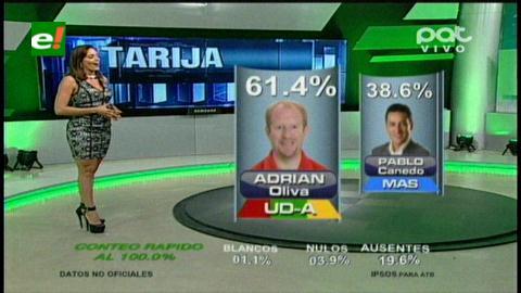 Tarija: Triunfo de Adrián Oliva con más del 60% (boca de urna)
