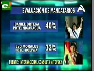 Consulta Mitofsky: Evo Morales, el segundo peor mandatario en Latinoamérica