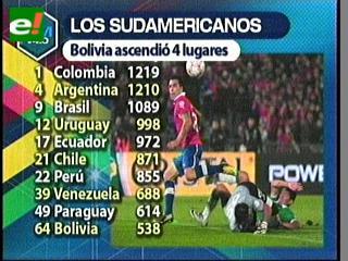 Bolivia sube cuatro puestos en ranking FIFA