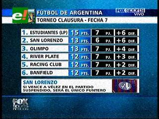 Los goles de la fecha 7 del Torneo Clausura – Fútbol de Argentina