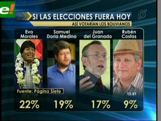 Si en Bolivia hubiese elecciones hoy, Evo Morales sólo tendría 22% de los votos