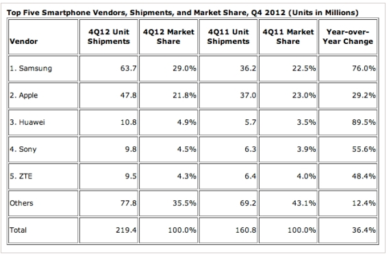 Datos cuarto trimestre 2012