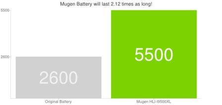 Batería de Mugen Power con 5.500 mAh