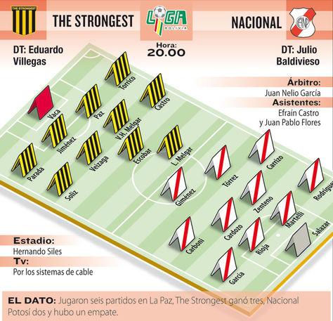 Info The Strongest vs Nacional Potosí.