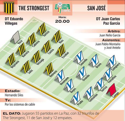 Info The Strongest vs San José.