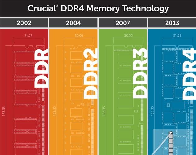 Crucial DDR4 promo