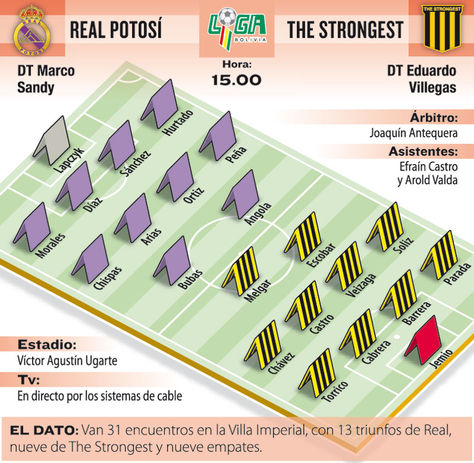 Info Real Potosí vs The Strongest.