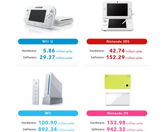 Wii U vendió en un año menos que Xbox One y PS4 en dos meses