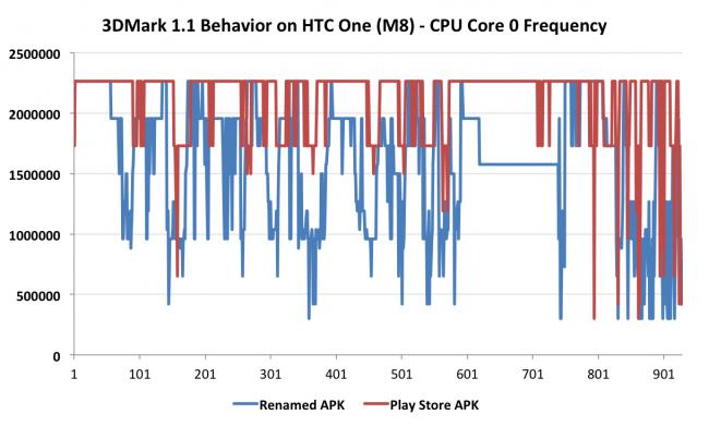 3DMark on HTC One M8