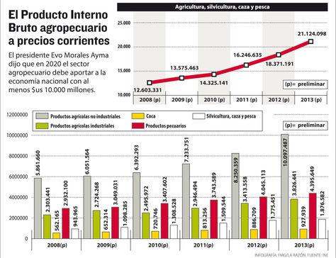 Info PIB agropecuario.