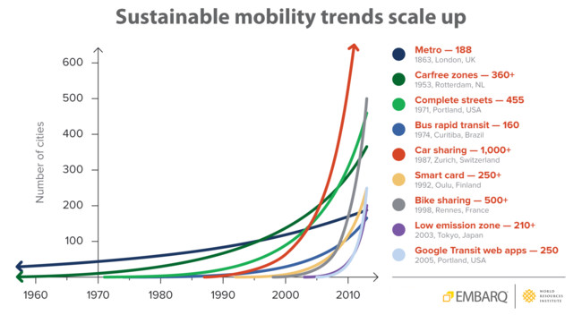 Mobility Trends Embarq