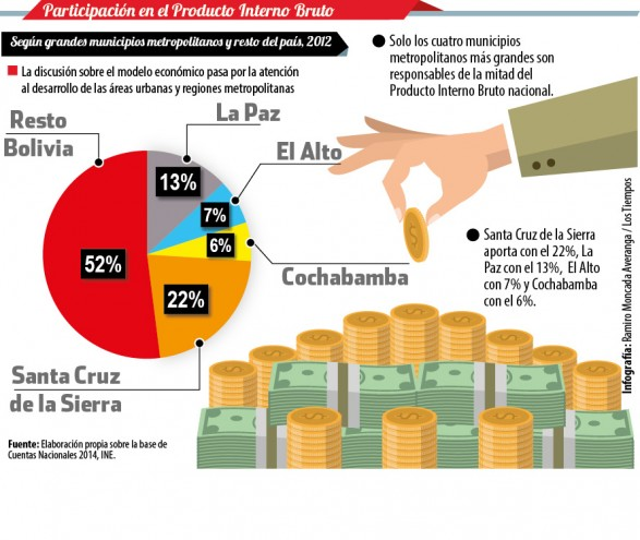 PNUD: 48% del PIB está a cargo de 4 municipios. - Redacción Central Los Tiempos