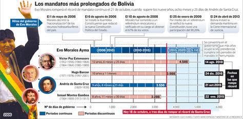 Infografía: Los mandatos más prolongados de Bolivia. Fuente: Mario Espinoza y Min. de la Presidencia.