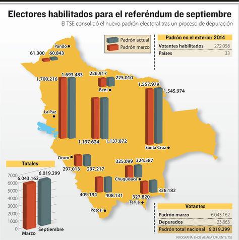 Electores habilitados para el referéndum de septiembre. Infografía: La Razón