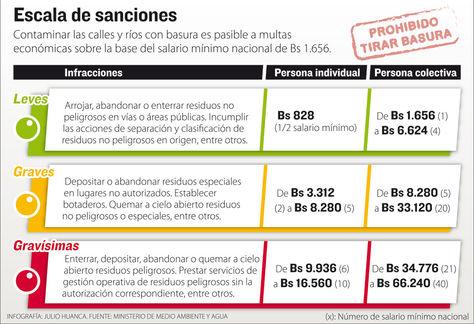 Info sanciones botar basura.