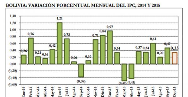 La variación acumulada a octubre llegó al 2,73% y la variación a doce meses, al 4,32%