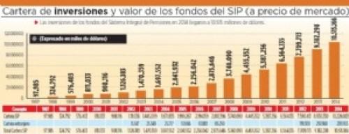 Rentabilidad cae de 17% a menos del 5% en fondos de pensiones