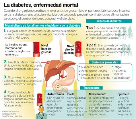 Info diabetes.