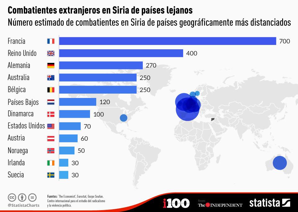 Combatientes extranjeros en Siria de países lejanos
