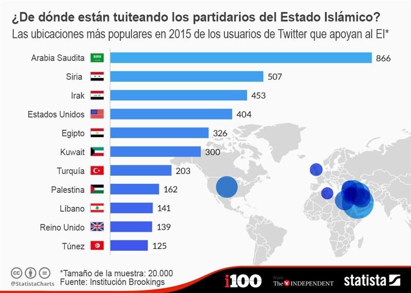Desde dónde tuitean los partidarios del Estado Islámico