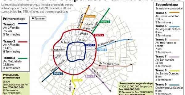 Tren urbano infografía