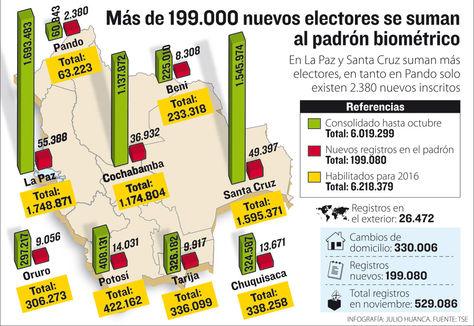 Info Padrón Biométrico.