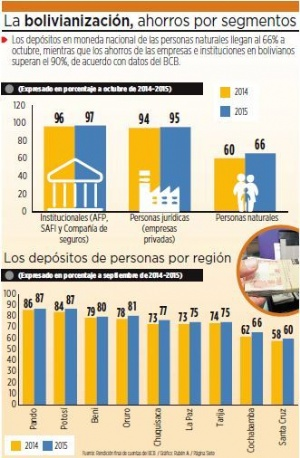 Ahorristas confían menos en la moneda nacional que empresas