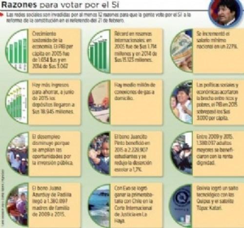 Bonos sociales, el puntal de la campaña por el Sí en las redes