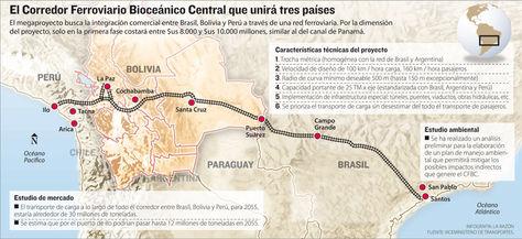 Info Corredor Ferroviario Bioceánico.