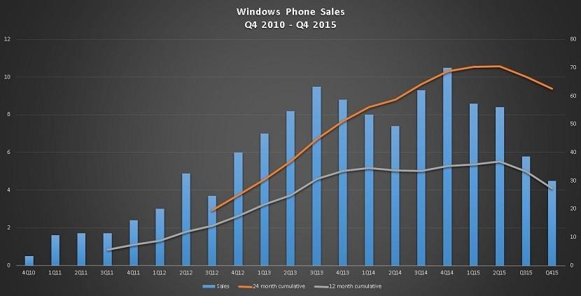 ventas lumia 830x423 Microsoft sólo vendió 4.5 millones de Lumias en el trimestre pasado