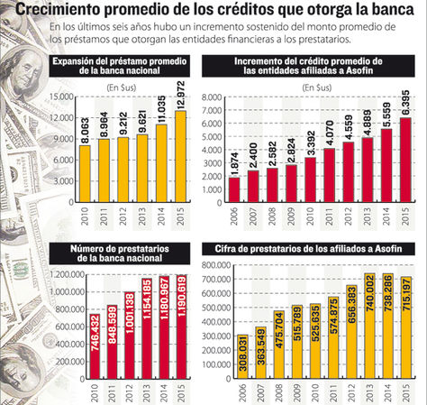 Infografía: La Razón/Fuente: Asoban y Asofin